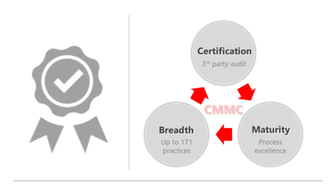 Cybersecurity Maturity Model Certification (CMMC) for the US DoD Supply-Chain.