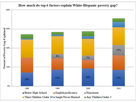 Decomposing Hispanic-White Poverty Rates