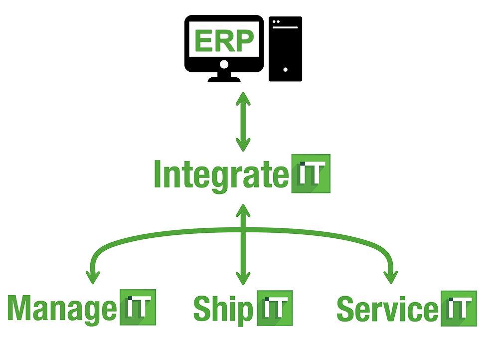 Integrate IT model 2.jpg