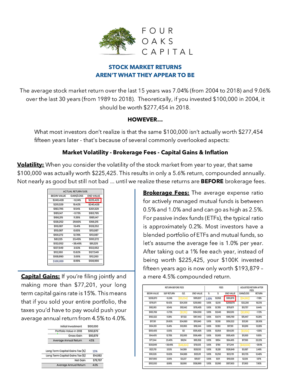 Four Oaks Capital - Stock Market vs. Rea