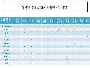 중국에 진출한 한국기업의 CSR의 활동