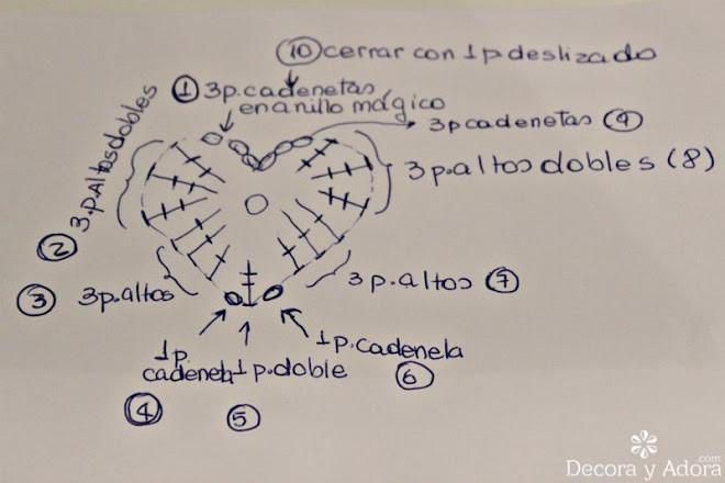 diagrama  corazón fácil a crochet