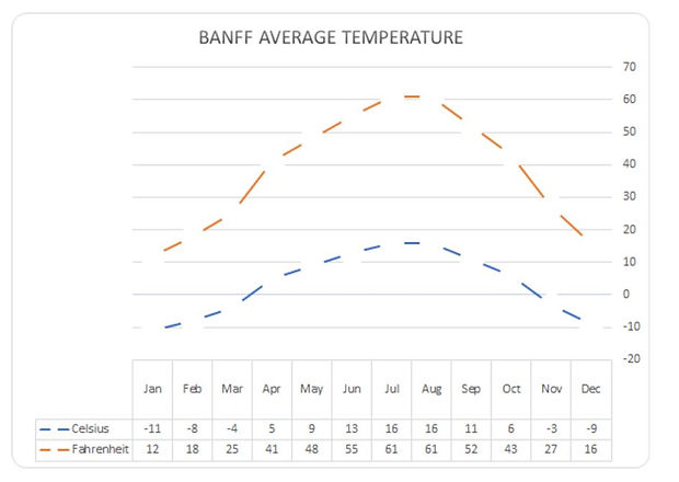 The weather in Banff, the Canadian Rockies