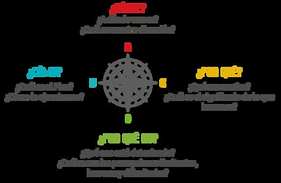 Navegación Organizacional, Metodología Brújula N.E.W.S.