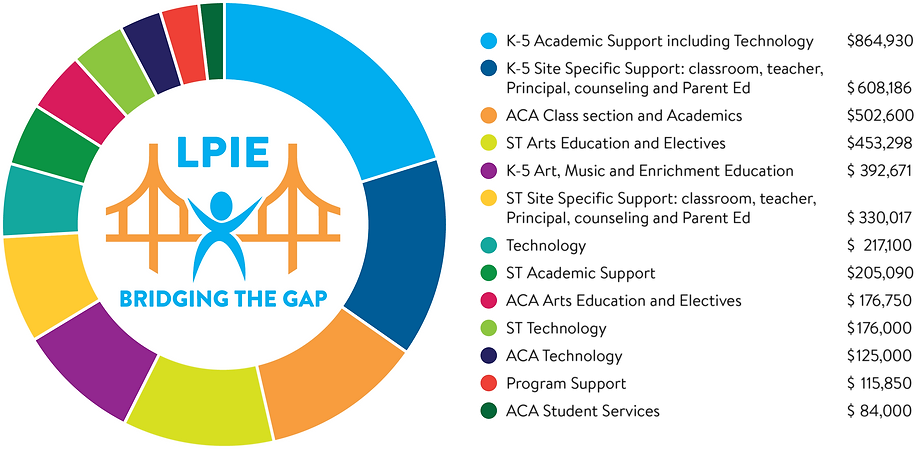 web site pie chart Bridging (1).png