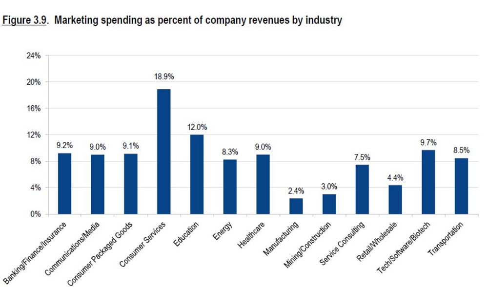 Marketing spend as a percent on revenues by industry