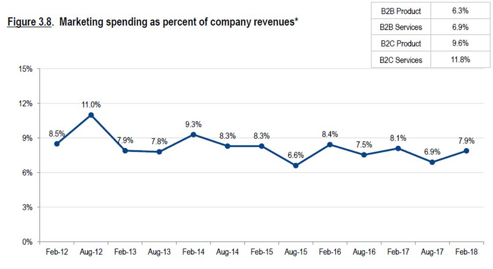 Marketing spend as a percent on revenues