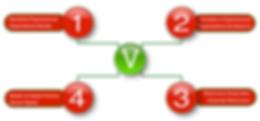 4 Pilares V4YB - V4RH - Consultoria em Recursos Humanos