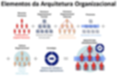 Elementos da Arquitetura Organizacional - V4RH - Consultoria em Recursos Humanos