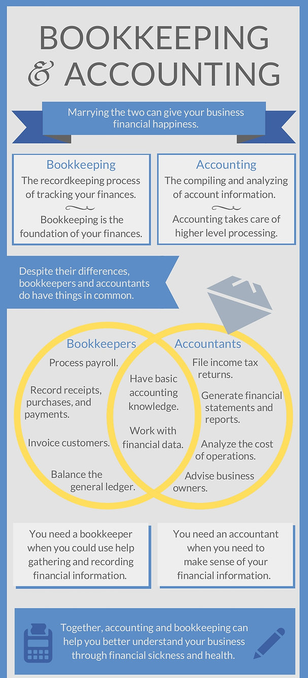 the-relationship-between-bookkeeping-acc