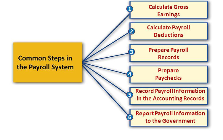 The+Importance+of+Payroll+Records.jpg