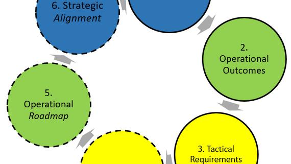 Six Steps To Manage (Project ) Mayhem