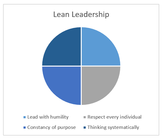 Lean Leader #1 - Lead with Humility