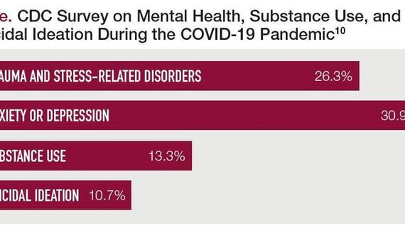 Mental + Emotional Health in 2021