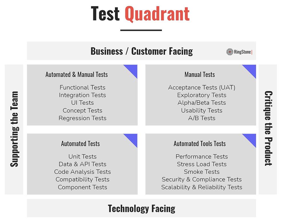 Quality Test Quadrant
