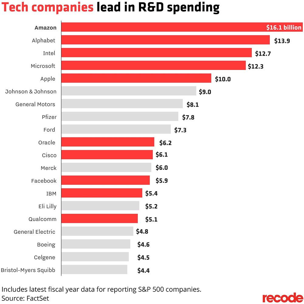 R&D Spending in Tech Companies