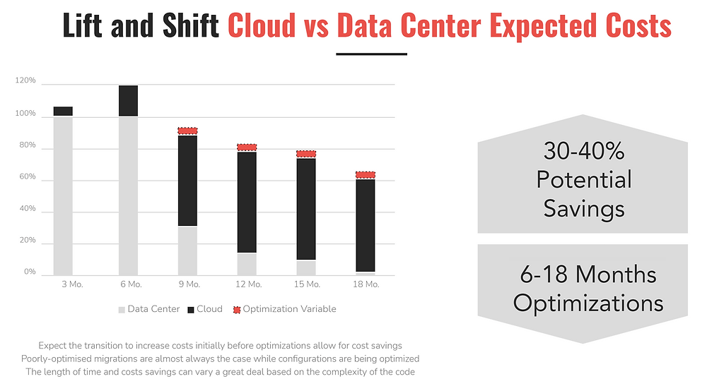 Cost Savings From Cloud Migration