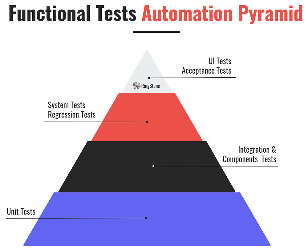 Test Automation Pyramid