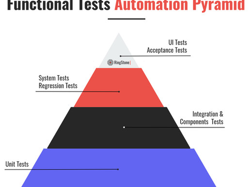 A Definitive Guide To Software Testing and Test Automation [2021]