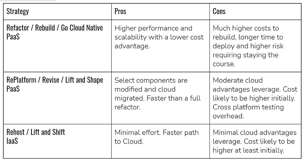 The Core Cloud Migration Strategies