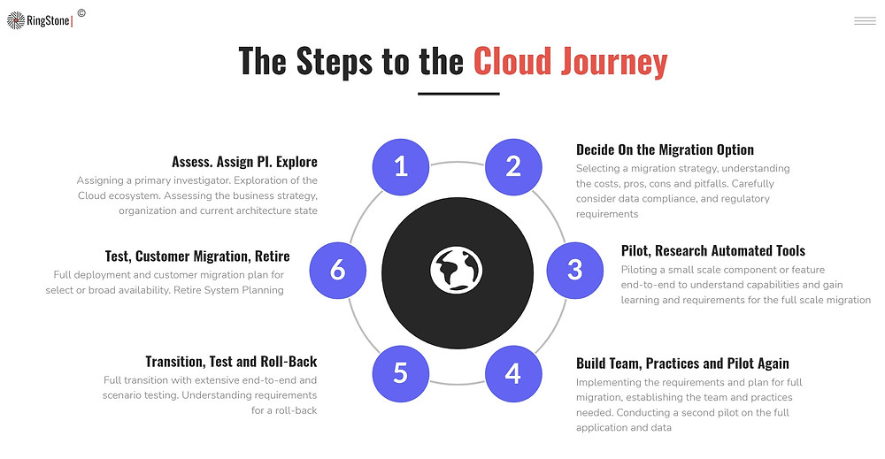 Steps to Cloud Transformation