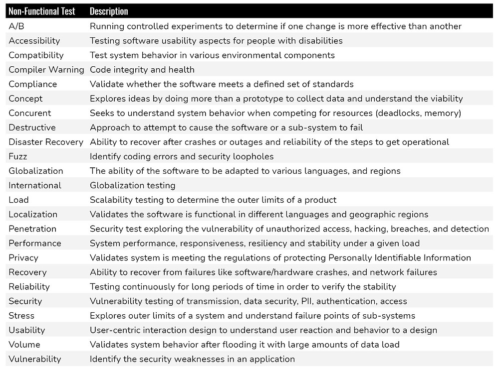 Software Non-Functional Testing Categories