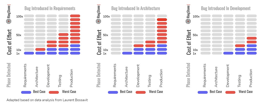 The Cost of Finding Bugs Across the Software Development Lifecycle
