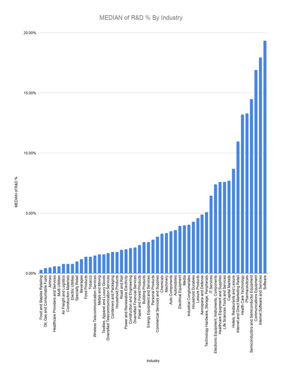 Median R&D Spend By Industry