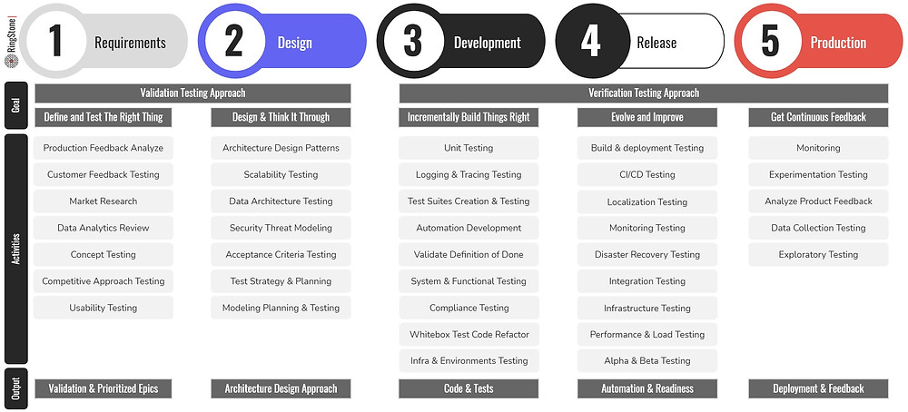 Testing Duties Across the Software Development Lifecycle