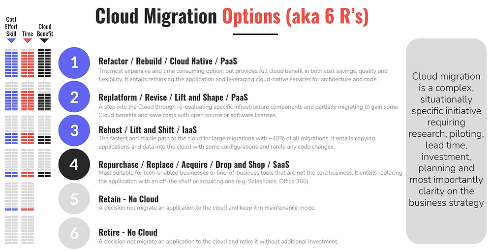 The 6 R's of Cloud Migration