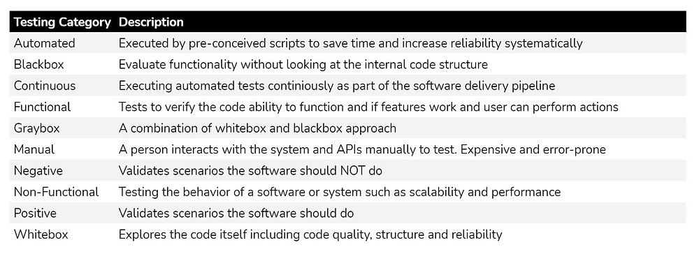 Software Testing Categories