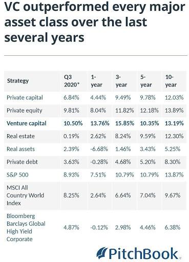 Venture Capital Outperforming Asset Classes