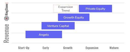 Private Equity Expansion