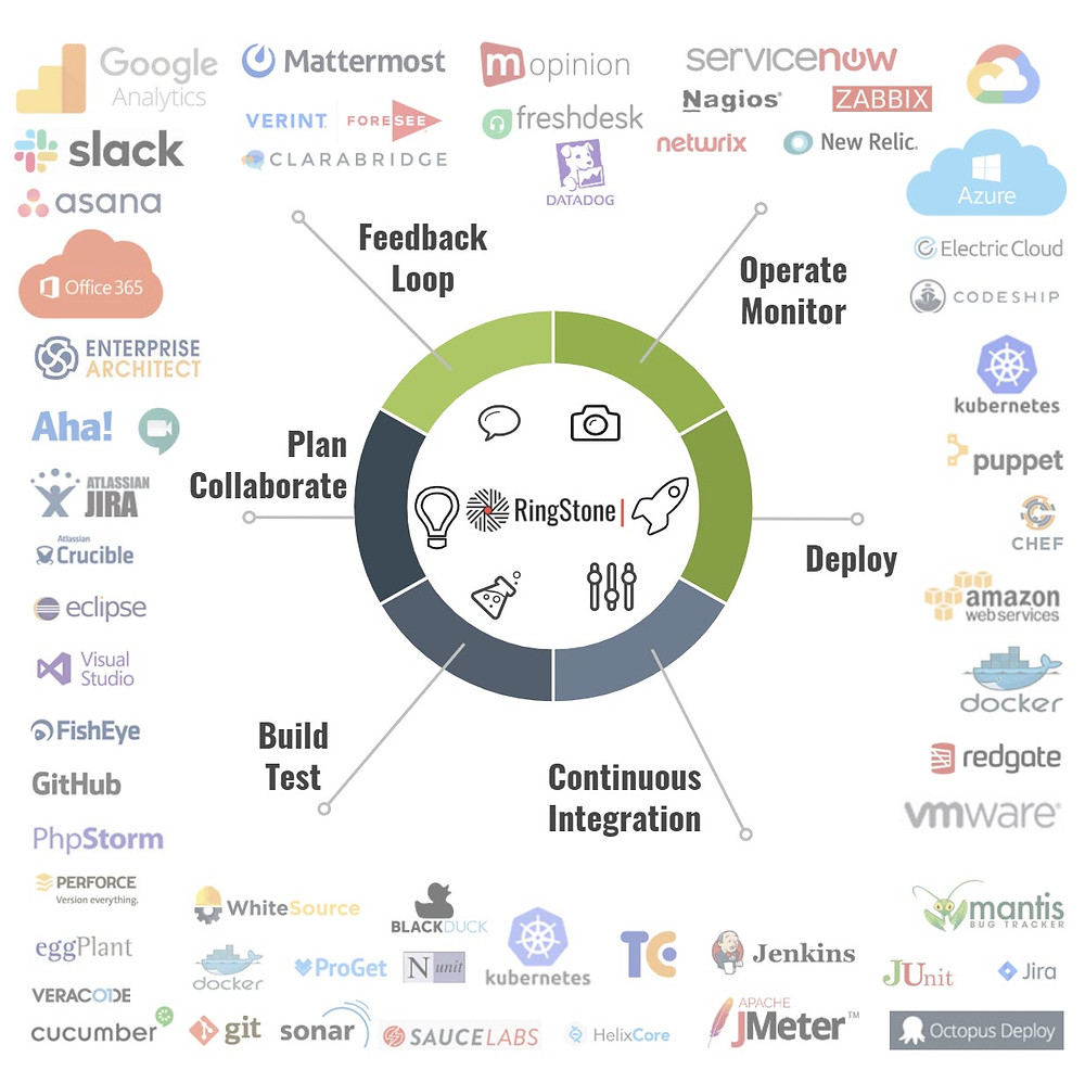 DevOps Tools Ecosystem