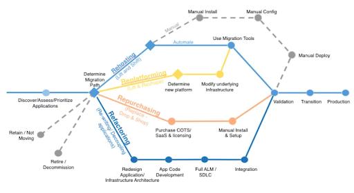 AWS Cloud Migration Guide