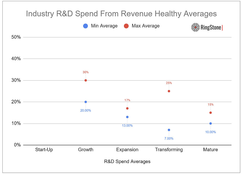 R&D Spend From Revenue Ranges