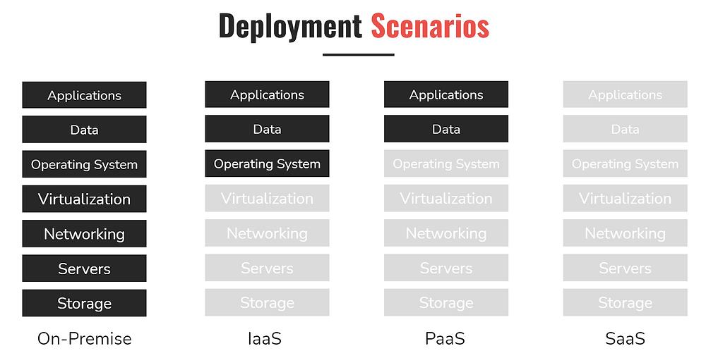 Software Deployment Scenarios
