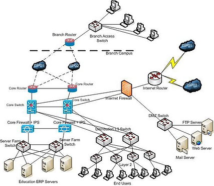 Hierarchical-Campus-Network-Architecture-51-Requirement-of-the-proposed-Campus-Network.jpg.png