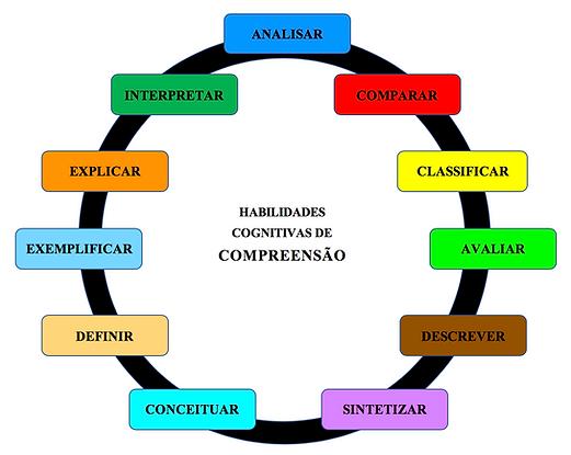 Hab_Cog_Compreensão.png