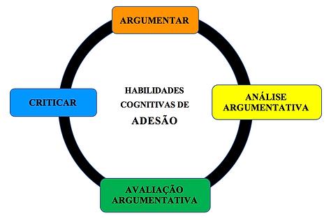 Hab_Cog_de_Adesão.png