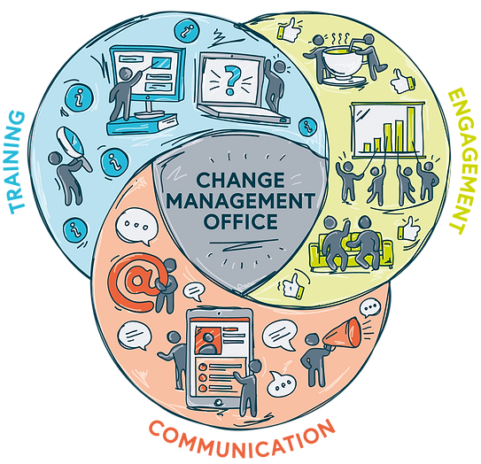 0022_change_management_approach_venn_dia