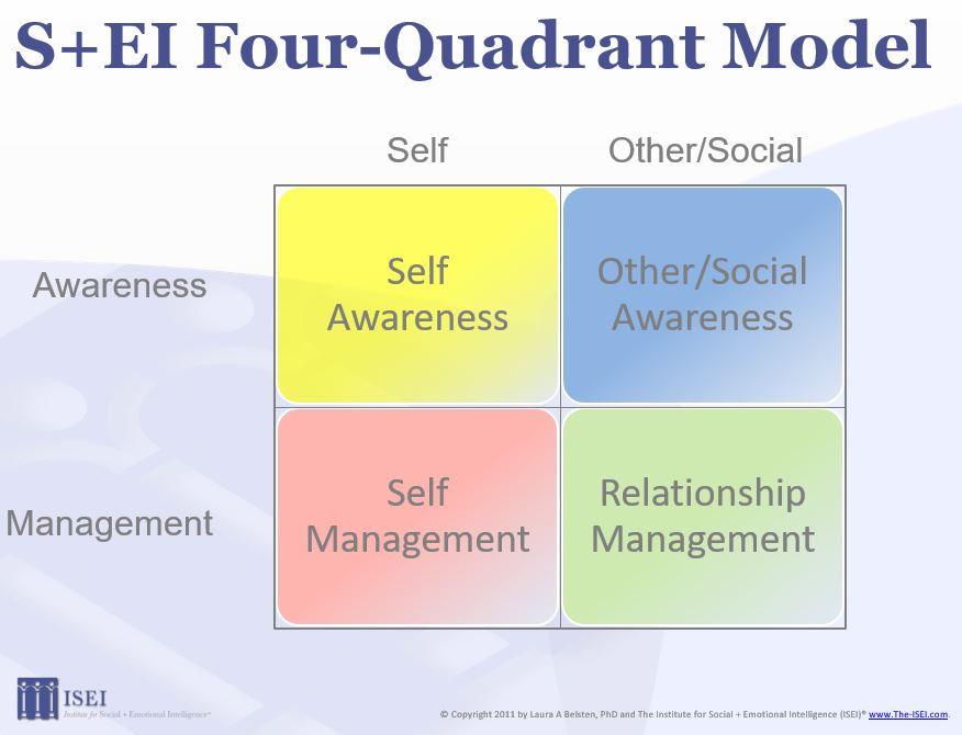 ISEI Four-Quadrant Model of Social and Emotional Intelligence