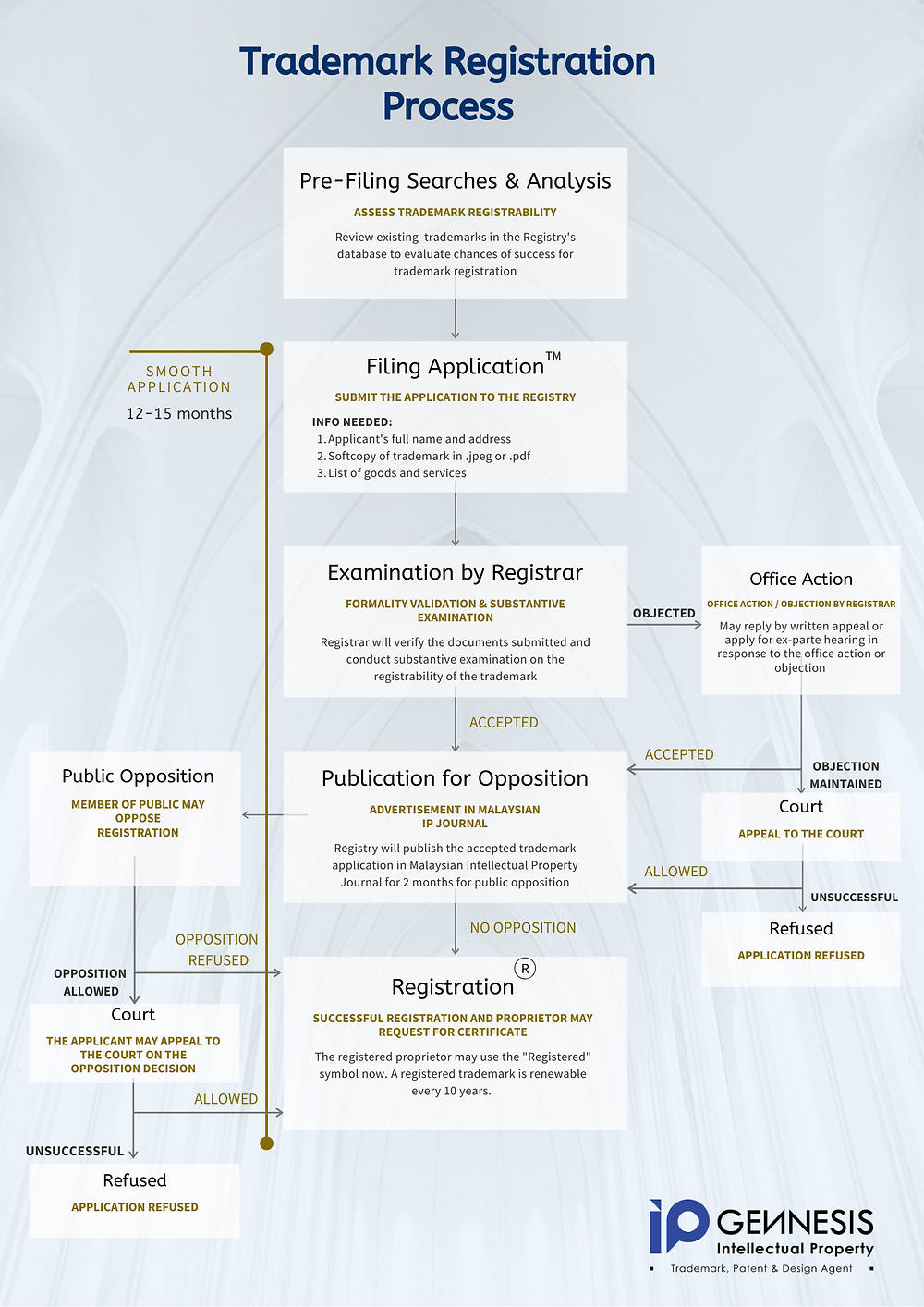 Flowchart of Trademark Registration in Malaysia