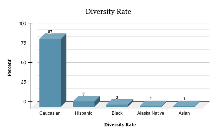 Diversity Rate.png