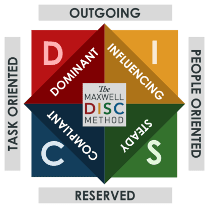 Individual or Team DiSC Assessment