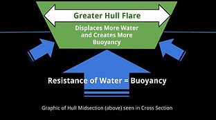 Pirogue Buoyancy demonstration graphic