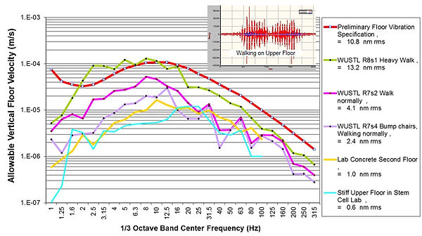 1/3 octave band center frequency