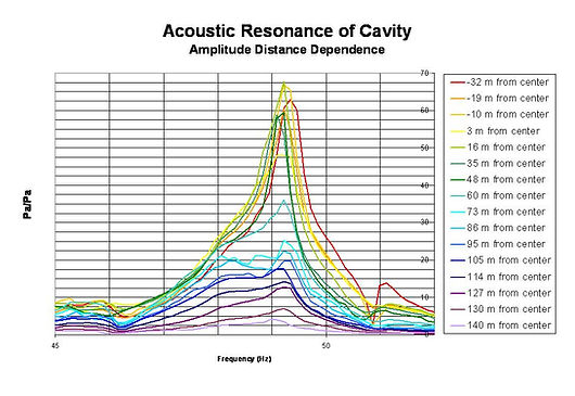 Acoustic Resonance Problem in Semiconductor Manufacturing