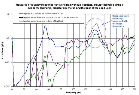 frequency response functions from various location graph