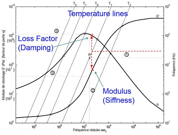 damping treatment characteristics